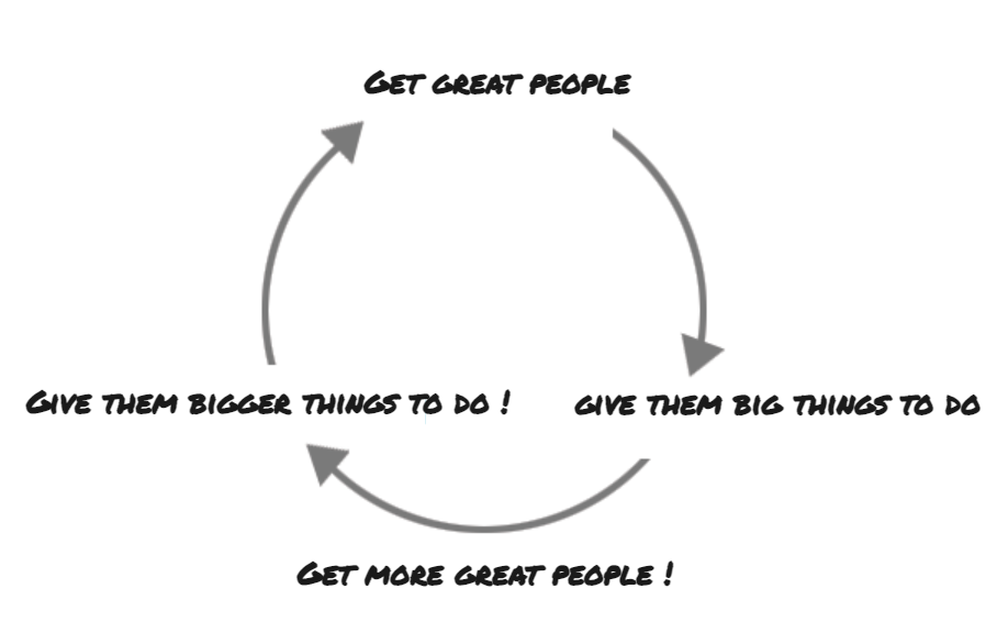 The 3G Capital continuous feedback loop