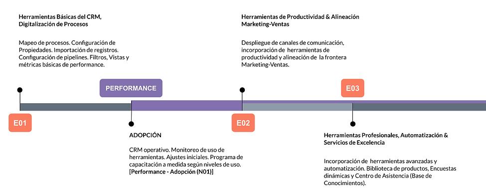 binomialx_Implementación en tres etapas timeline.png