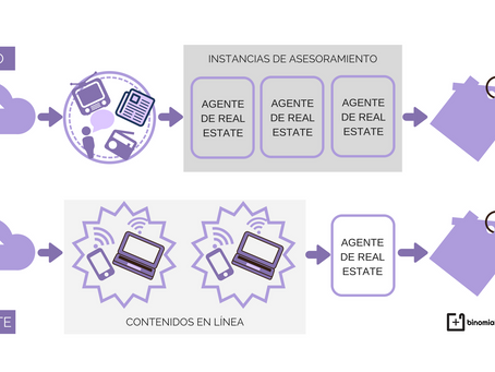 Inbound Marketing para Real Estate