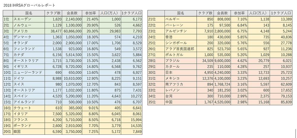 2018 世界のフィットネス参加率