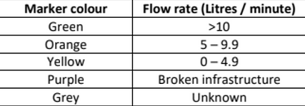 EWB Water stats.png