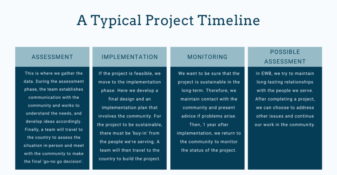 EWB Project Timeline.png