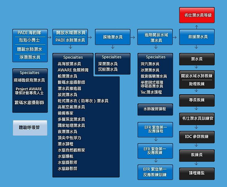 PADI 課程表
