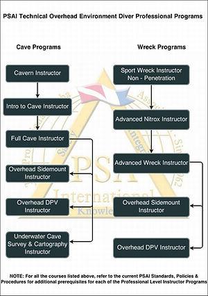 PSAI Technical Overhead Instructor Flowchart