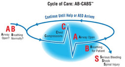 Cycle of Care: AB-CABS