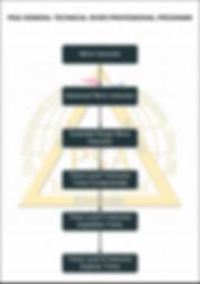 PSAI Technical Instructor Flowchart