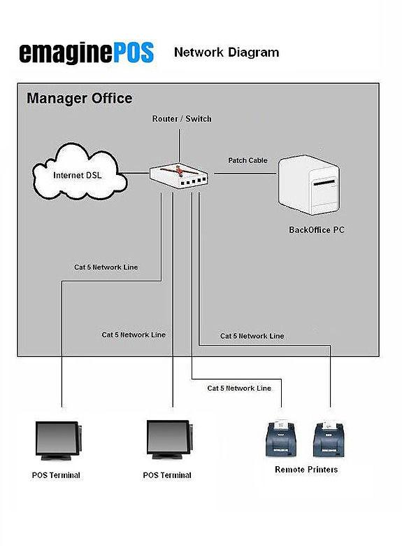 Super Network Diagram Emaginepos Forum Wiring Digital Resources Zidurslowmaporg
