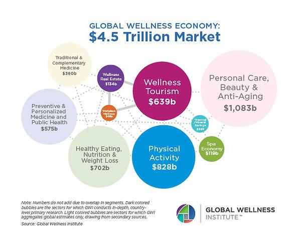 Global-Wellness-Economy-Bubble-Chart-201