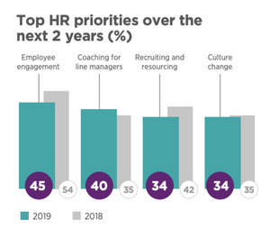 Top HR Priorities over the next 2 years
