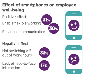 Effect of smartphones on employee wellbeing