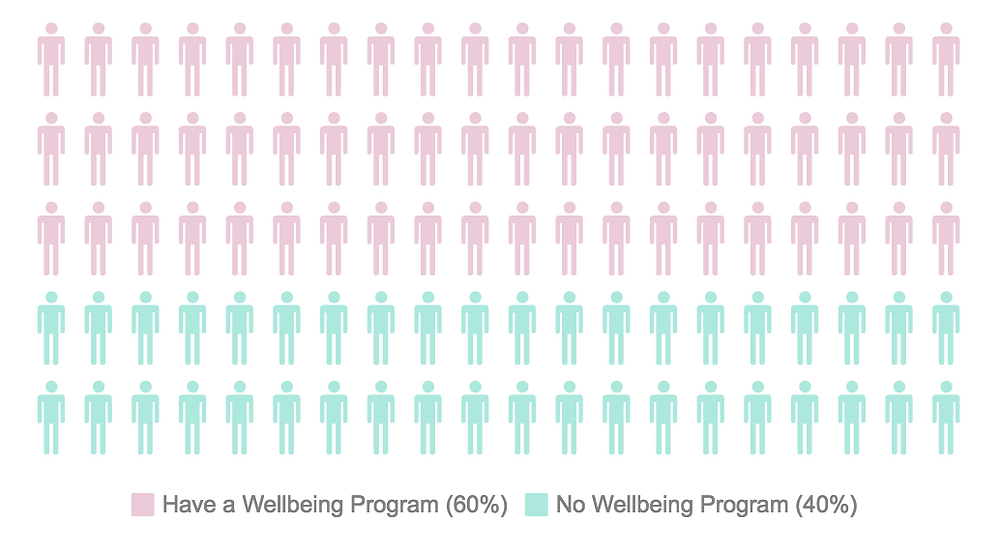 Percentage of Irish Employers with no workplace or corporate wellbeing program