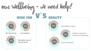 Irish workers wellbeing statistics, what they wish for vs reality