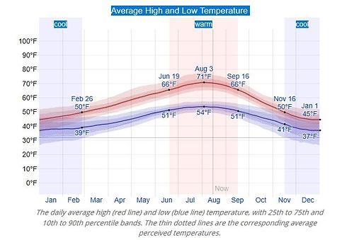Anacortes Temperatures.JPG