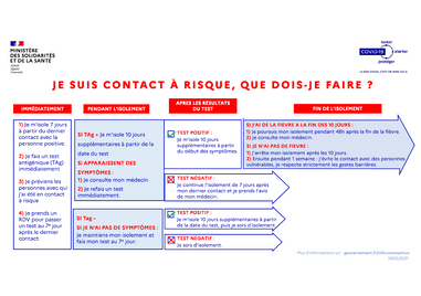 AMET_Covid-19_Infographie-cas-contact-ri