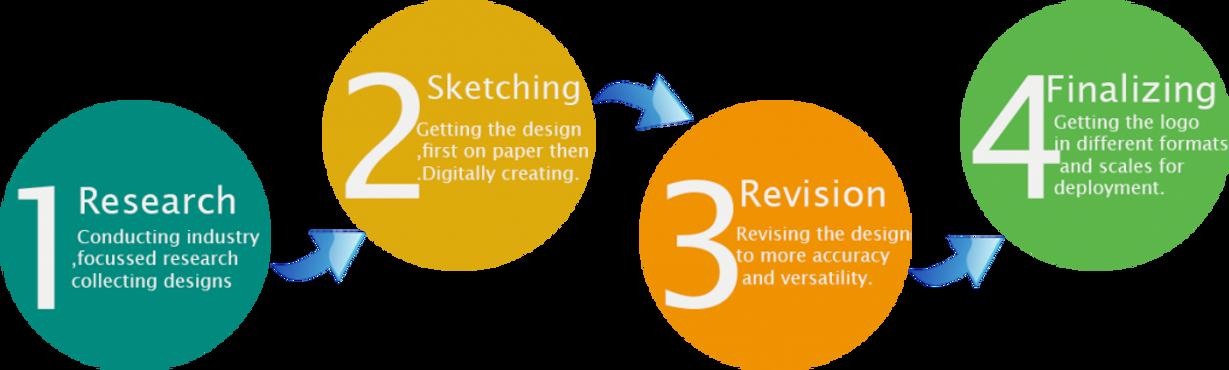 logo_designing_process-1024x308.png
