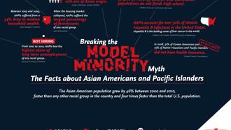 AAPI Heritage Month: Model Minority Myth