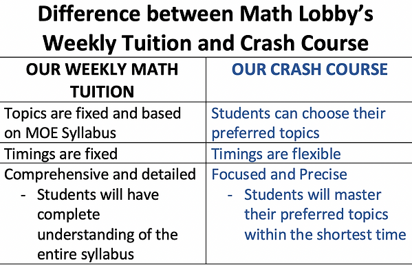 Difference Between Math Lobby's Weekly T