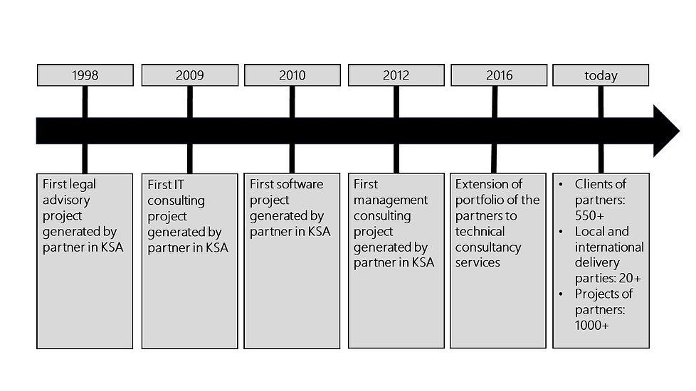 Illustrations 202102141900 Timeline.jpg