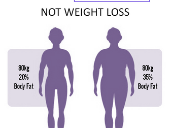 Go beyond weight: Fat loss vs. Weight loss