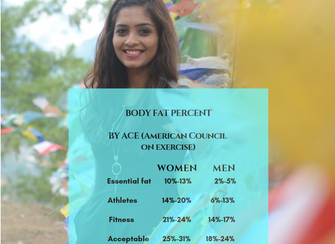 Understanding body composition: LOSE THE RIGHT WEIGHT!
