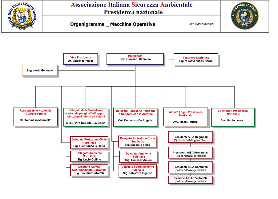 Organigramma AISA rev 0 del 22-01-2020.j