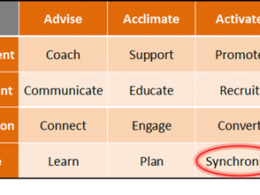 Vendor Management – Synchronize Your Marketing