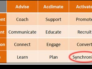 Vendor Management – Synchronize Your Marketing