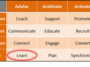 Vendor Management – Learn and Communicate in Context