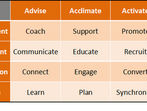 Advise and Acclimate Managed Partners