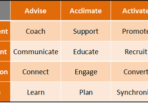 Advise and Acclimate Managed Partners