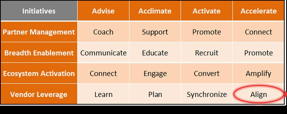 Vendor Management – Align with Sales Motions