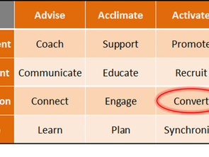 Ecosystem Activation – Activate and Accelerate Developers