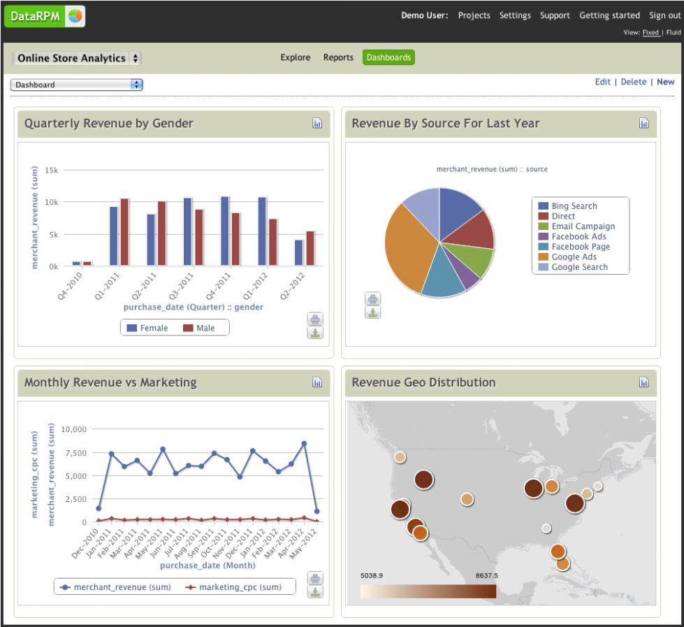 DataRPM Instant Analytics Dashboard