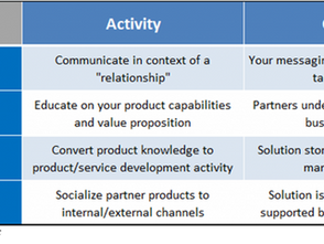 The 4 Stages of Partner Development