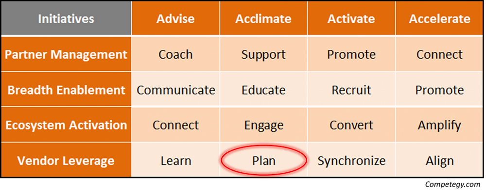 Vendor Management - Plan for Success