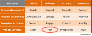 Vendor Management - Plan for Success
