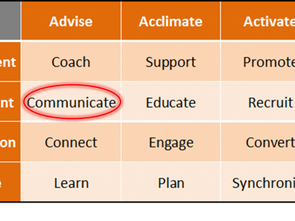 Partner Strategy Framework – Communicate with Breadth Partners