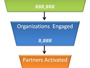 Partner Planning and Management