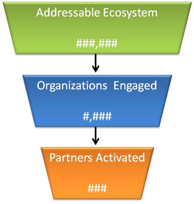 Breadth Partner Planning Funnel