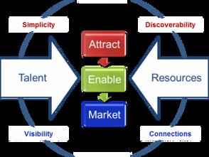 Startup Ecosystem Reference Model