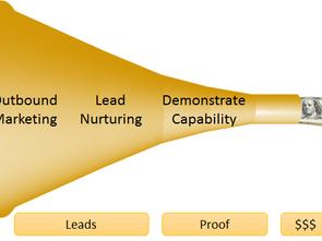 Marketing Strategy Impact Model