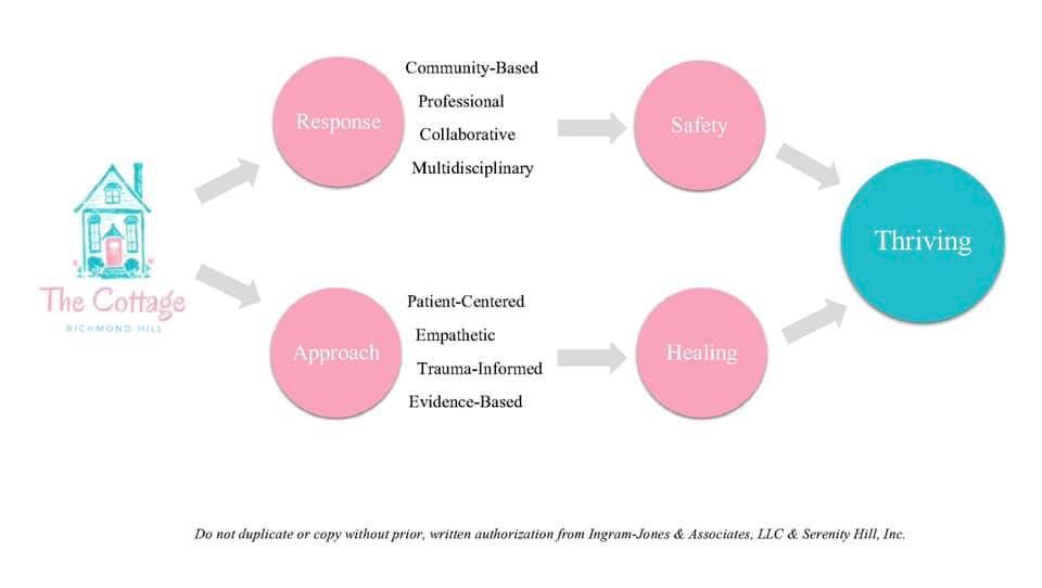 Final Model of Care.jpg