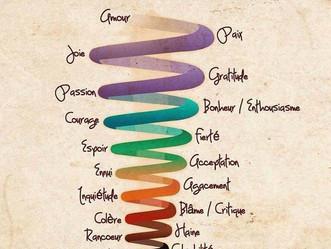 10 habitudes toxiques qui peuvent déséquilibrer vos Énergies !