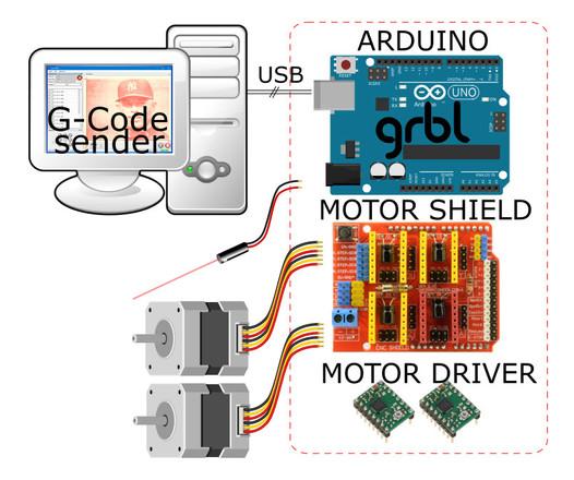 Arduino and CNC Shield circuitry