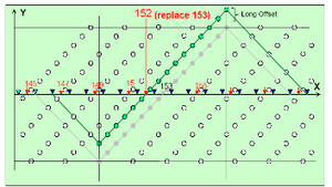 الشكل (3.19): مخطط °45