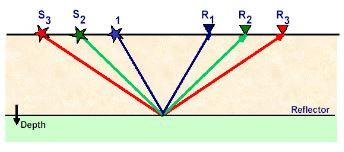 الشكل(3.7):تغطية مكررة من الدرجة الثالثة