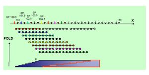الشكل(3.11):البدء بمد مخفض يؤدي إلى تقليل هامش التغطية