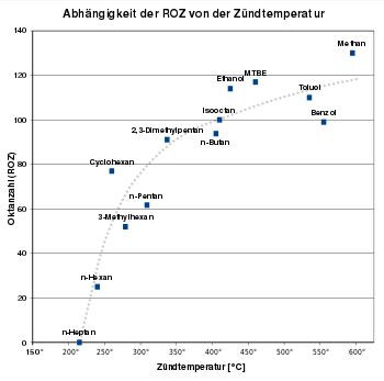 اعتماد رقم الأوكتان ROZ على درجة حرارة اشتعال الوقود. المحور السيني يعطي درجة الحرارة بين 200 و 600 درجة مئوية