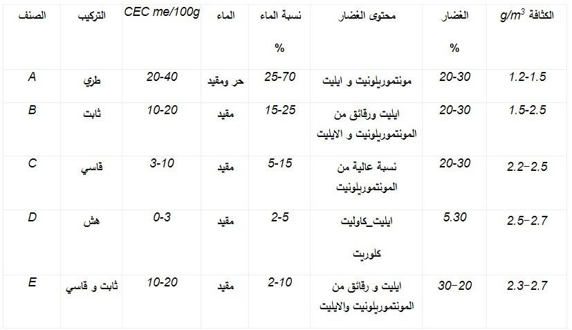 الجدول(2-1): تصنيف الغضار اعتمادا على سعة التبادل الشاردي CEC