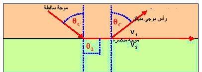 ظاهرة الانعكاس الكلي الذي يولد أمواجا تستخدم في المسح الانكساري .